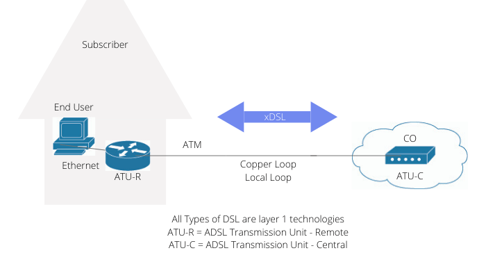 Introduction to wide area networks