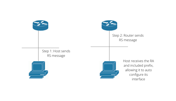 How IPv6 works in an Internetwork
