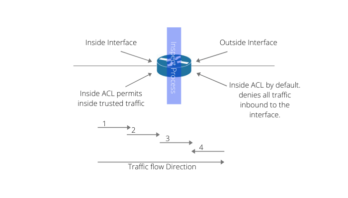 Context-based Access Control (Cisco IOS Firewall)
