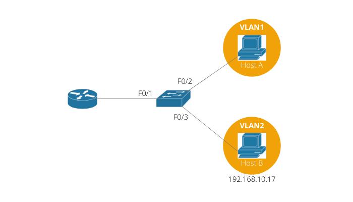 Configuring Inter-VLAN Routing