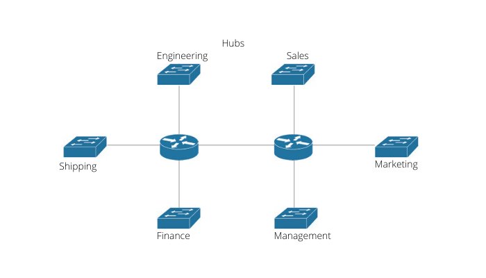 Introduction to Virtual Local Area Network (VLAN)