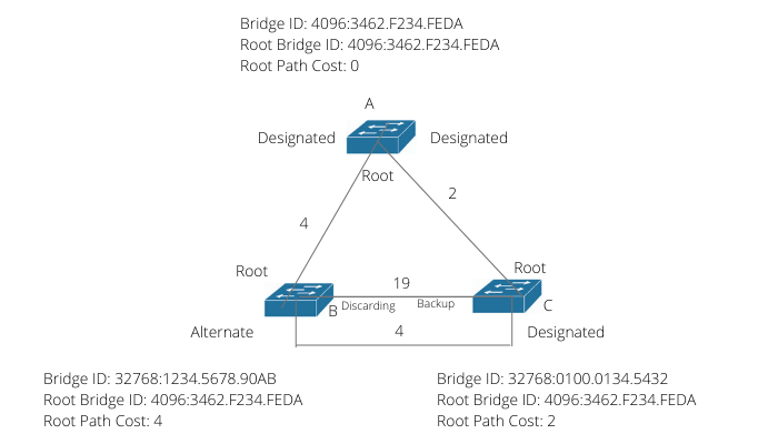 Enhancements to Spanning Tree Protocol (STP)