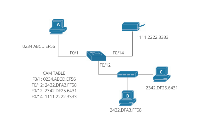 Layer 2 Switching and Spanning Tree Protocol (STP)