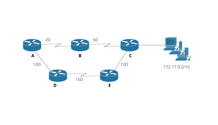 Balanced Hybrid operations - CCNA Course