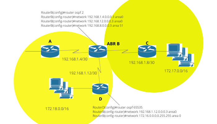 Introduction to configuring OSPF - CCNA Course