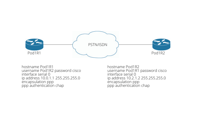 Link Control Protocol (LCP) configuration options
