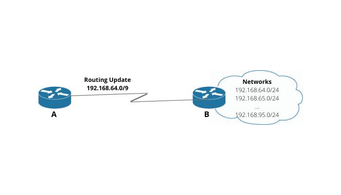 Route summarization in Cisco Networking