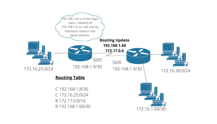 Dynamic Routing Protocols - CCNA Course