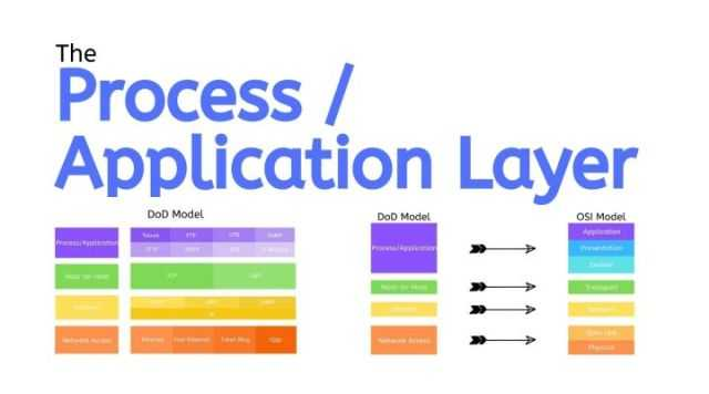 The Process/Application Layer Protocols of DoD Model - CCNA Course