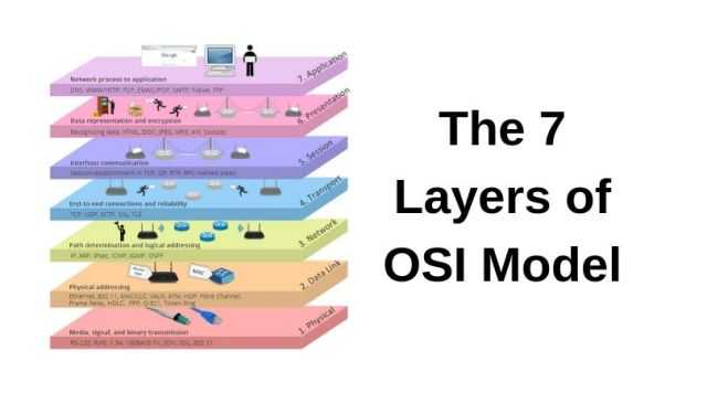 The 7 Layers of OSI Model