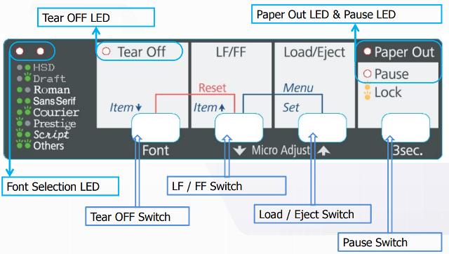Epson LQ 310 , LQ 1310 Control Panel Description