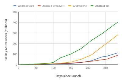 Android 10 seems to have the fastest adoption rate than other version of Android